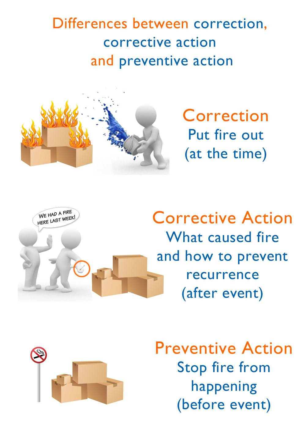 correction  corrective action and preventive action