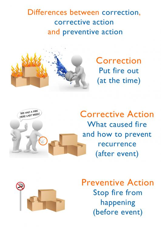 Correction-corrective-action-and-preventive-action.jpg