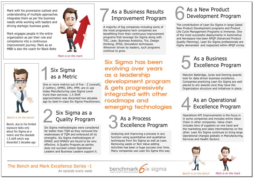 Six Sigma Evolution.PNG