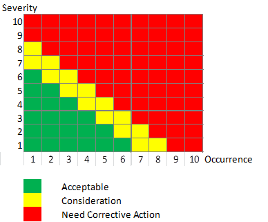 Risk-Matrix-Severity-and-Occurence.png.cd3c761730df39eb7133de1f4fc3d56e.png