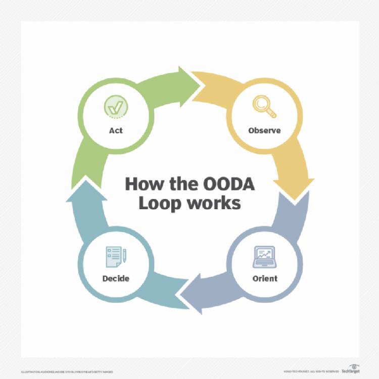 whatis-ooda_loop_works_desktop.png