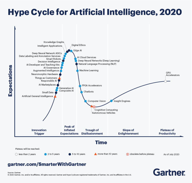 Diagram 1 Hype Cycle- 2020.png
