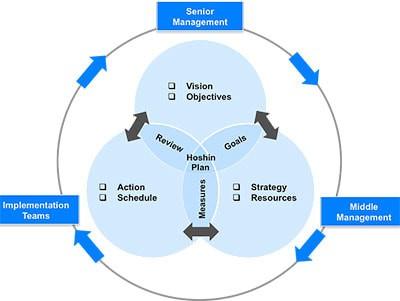 Diagram 1- Hoshin Kanri.jpg